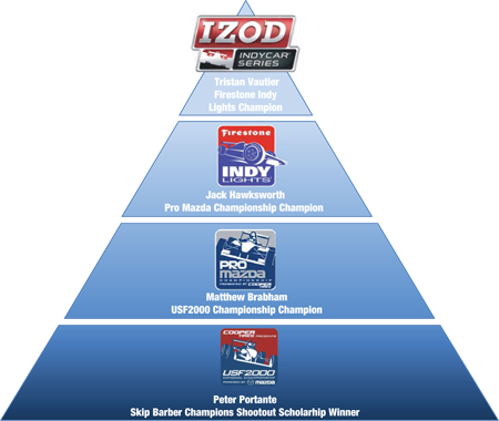 Mazda Road to Indy Scholarship Pyramid