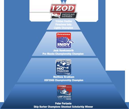 Mazda Road to Indy Scholarship Pyramid