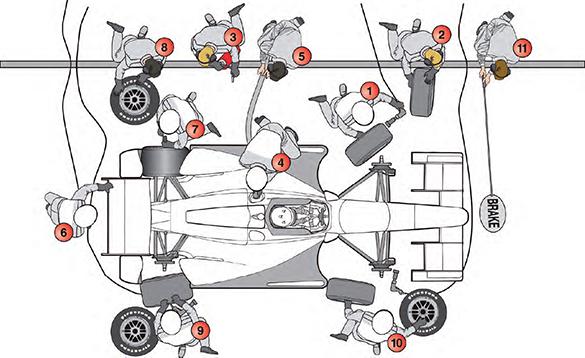 pit stop  1950 versus 2013