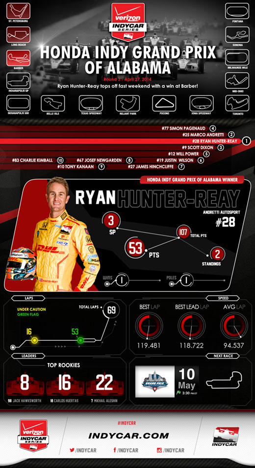 HIGPA Race Infographic