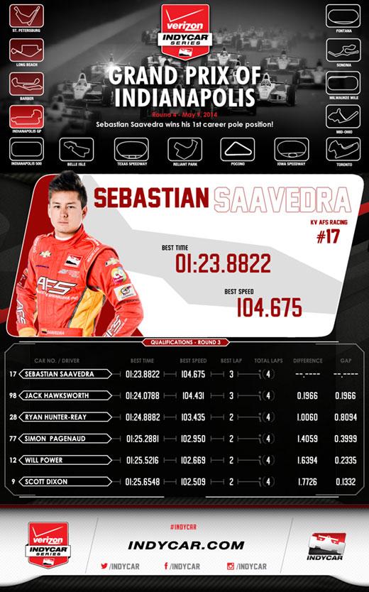 GPoI Firestone Fast 6 Infographic