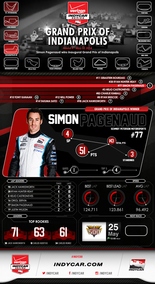GPoI Race Infographic