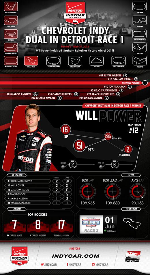 VICS Detroit Race 1 Infographic