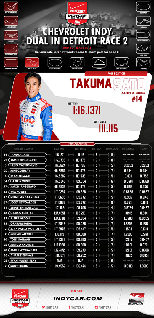 Qualification Results Infographic - Race 2 - Detroit 2014