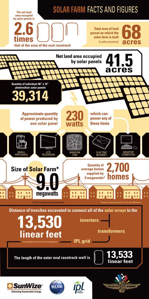 Solar Farm Infographic