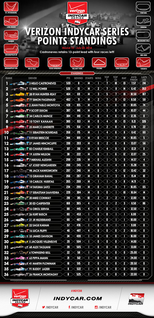 Post-Race Standings after Toronto Infographic