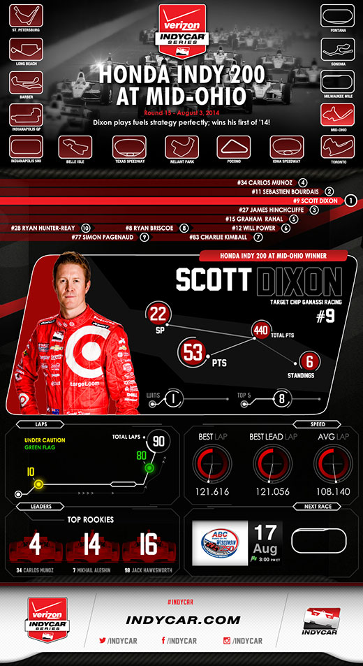 Mid-Ohio Race Infographic