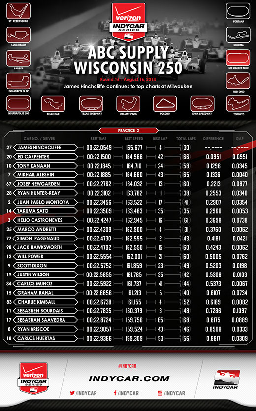Milwaukee Practice 2 Infographic