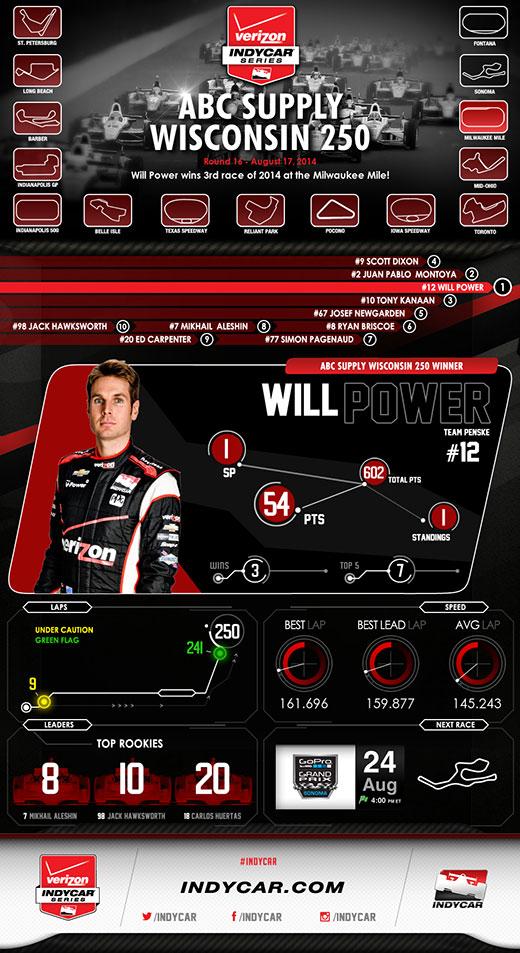 Milwaukee Race Infographic