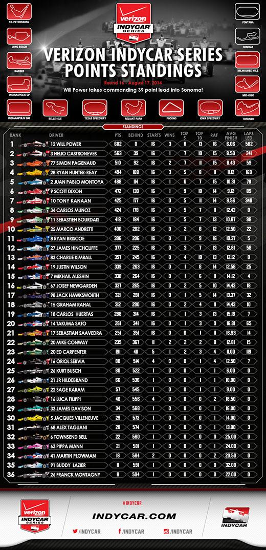 Milwaukee Post-Race Standings Infographic