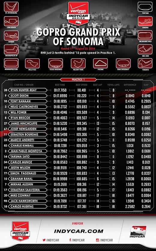 Sonoma Practice 1 Infographic