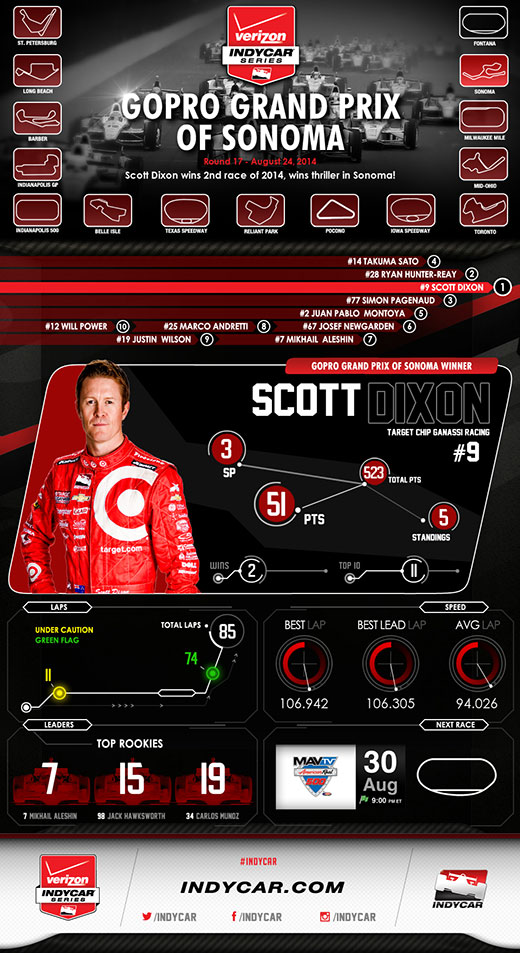Sonoma Race Infographic