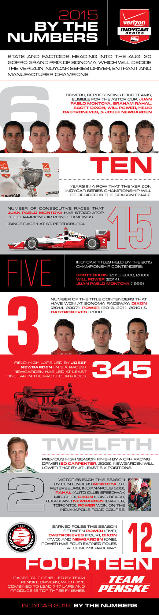 2015 Championship By The Numbers