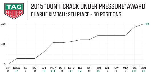 2015 Tag Heuer Award - Charlie Kimball