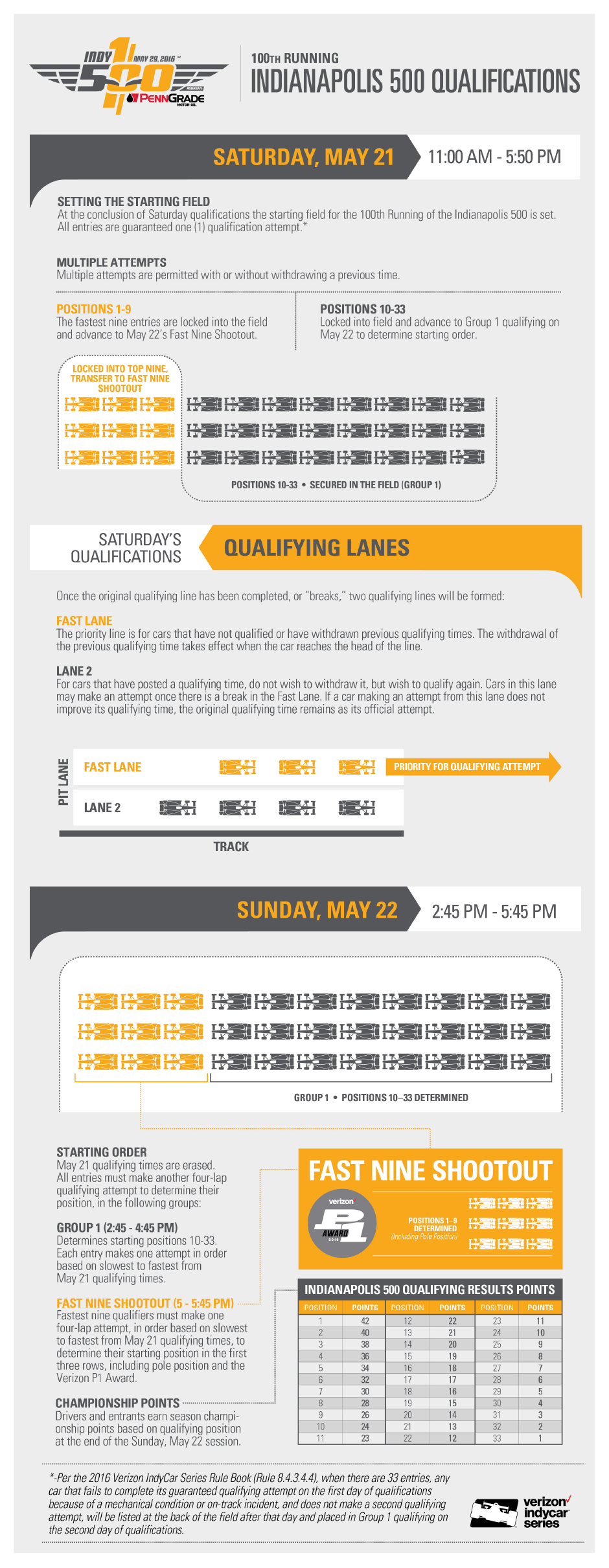 Infographic - 2016 Indianapolis 500 Qualification Rules
