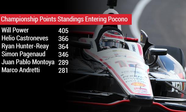 Championship Points
