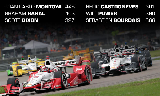 Championship Points Standings Entering Mid-Ohio 2015